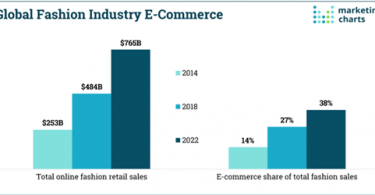 Figure 1 Global Fashion Industry and E-Commerce