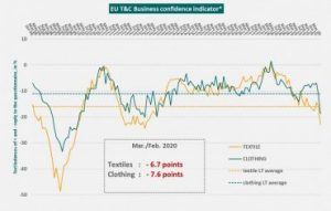 euratex-tc-business-confidence-indicator