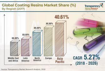 coating-resins-market