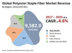 polyester-staple-fiber-market