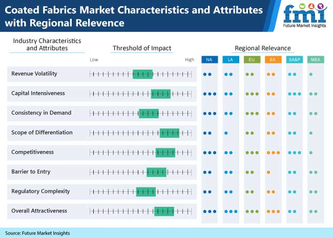 coated-fabrics-market-characteristics-and-attributes-with-regional-relevence