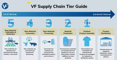 vf-supply-chain