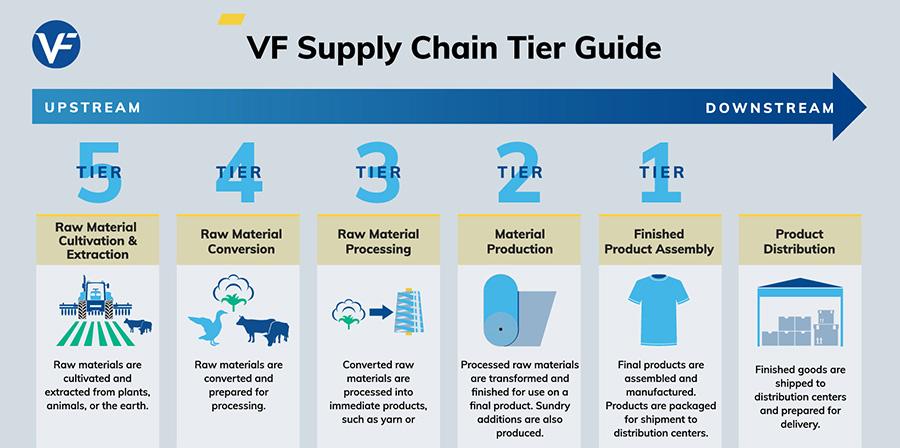 vf-supply-chain