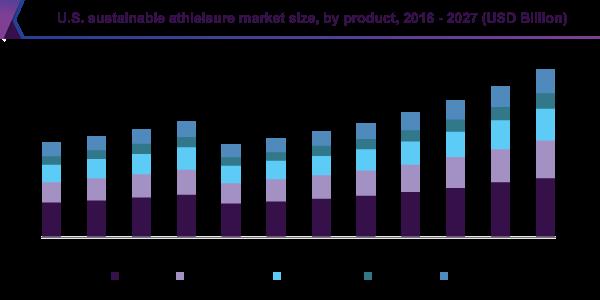 us-sustainable-athleisure-market