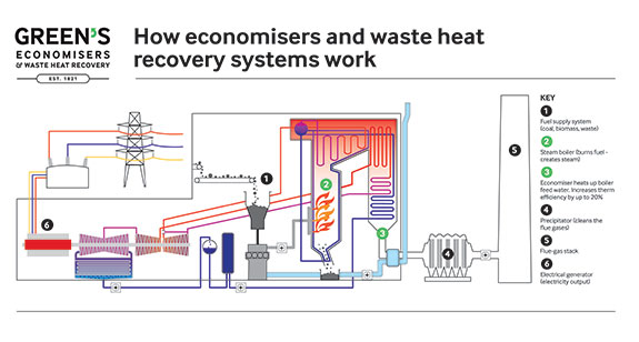 waste-heat-recovery-system