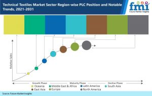 technical-textiles-market-sector-region-wise-plc-position-and-notable-trends-2021-2031