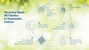 greengold-process-image-11aug21